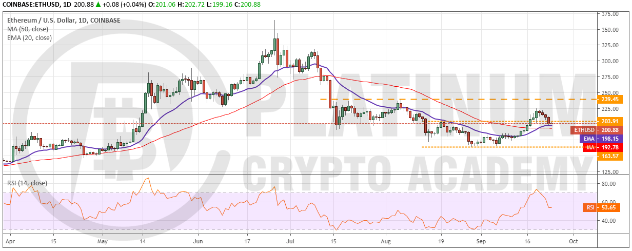 crypto analysis - ETH/USD