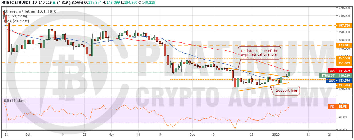 Crypto market analysis - BCH_USD