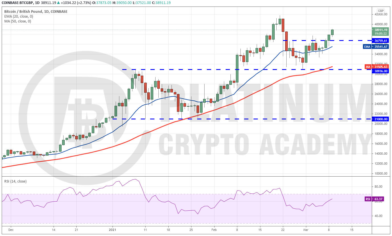 Bitcoin Price Gbp How To Trade Btc Gbp 30th March 2021